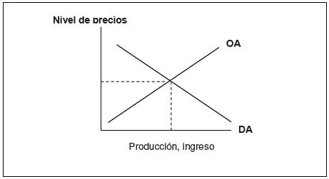 Curvas de oferta y demanda agregadas