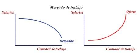 Curvas de oferta y demanda de trabajo
