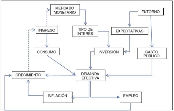 Esquema del modelo de Keynes
