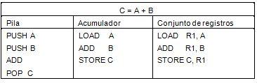 Forma de almacenar operandos en la CPU