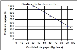 Grafica de la demanda