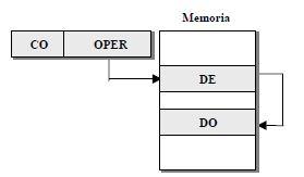 Indirecto memoria