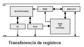 Transferencias de registros