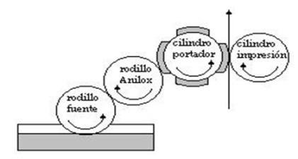 cilindro de impresión