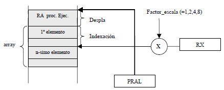 Acceso a variables de tipo array locales (contenido)