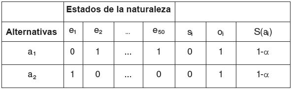 Cuadro de decisión según el criterio de Hurwicz-1
