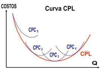 Curva de costos a largo plazo