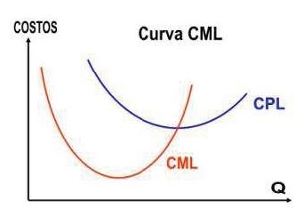 Curva de costos medio a largo plazo