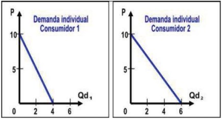 Curvas de demanda Individual del consumidor