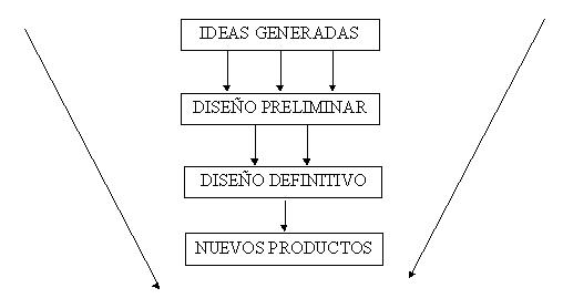 El proceso de filtrado de nuevos productos