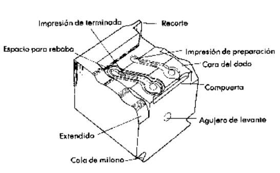 Elementos típicos de un dado para forja cerrada