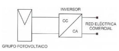Grupo fotovoltaico