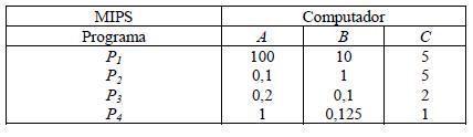 MIPS de cada procesador