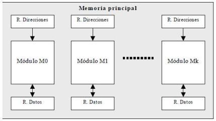 Memoria entrelazada