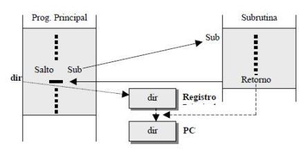 Utilización de registro