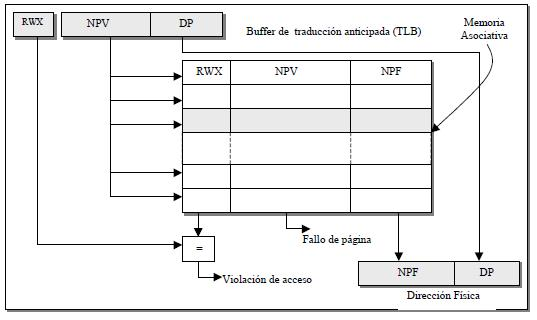 Buffer de traducción anticipada (TLB)