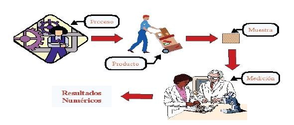 El control estadístico en el proceso productivo