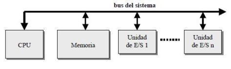 Espacios de direcciones unificados