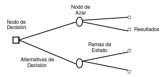 Estructura básica de un árbol de decisión