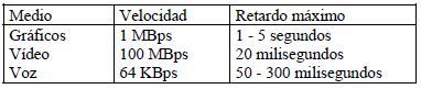 Parámetros de transferencia