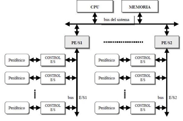 Procesadores de E-S tipos y estructura