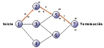 Uso de flechas y tiempos en un grafico pert