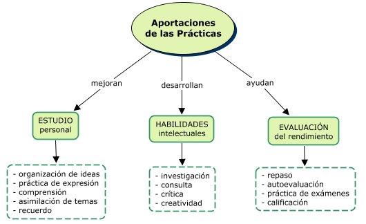 Aportaciones de las practicas
