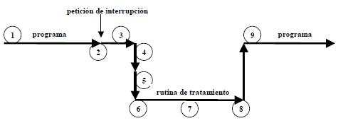 mecanismo de interrupción
