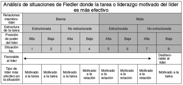 Análisis de situaciones de Fiedler