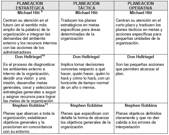Características de los diferentes tipos de Planeación.