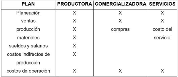 Cuadro comparativo- 1