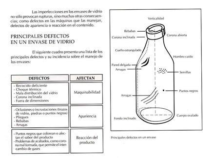 Resistencia de envases de vidrio
