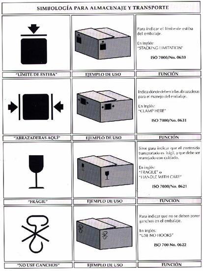 Simbología para almacenaje y transporta