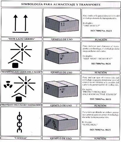 Simbología para almacenaje y transporte_2