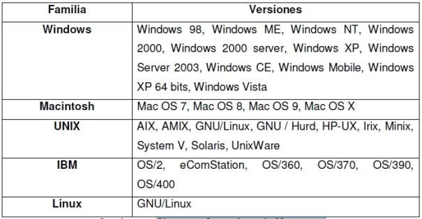 Sistemas Operativos de Mayor uso