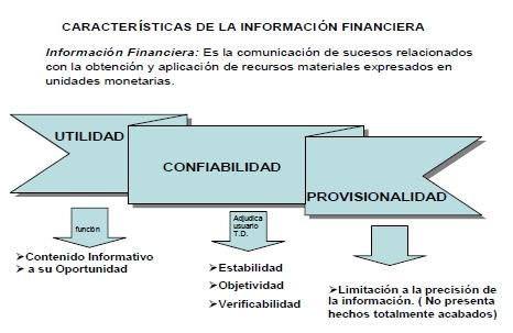Características de la información financiera