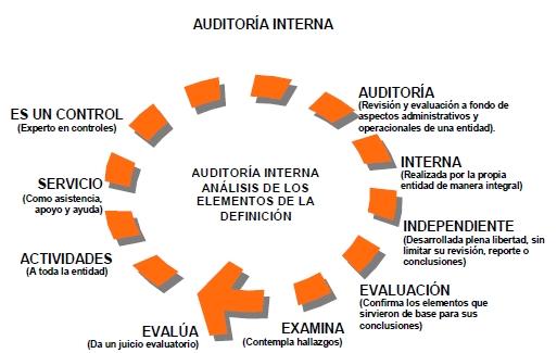 Componentes de la definicion de auditoria interna