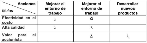 Diagrama de matrices 1