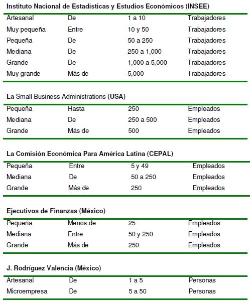 Instituto Nacional de Estadística y Estudios Económicos (INSEE)