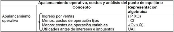 Apalancamiento operativo, costos y análisis del punto de equilibrio