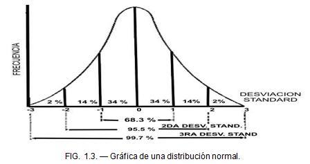 Gráfica de una distribución normal