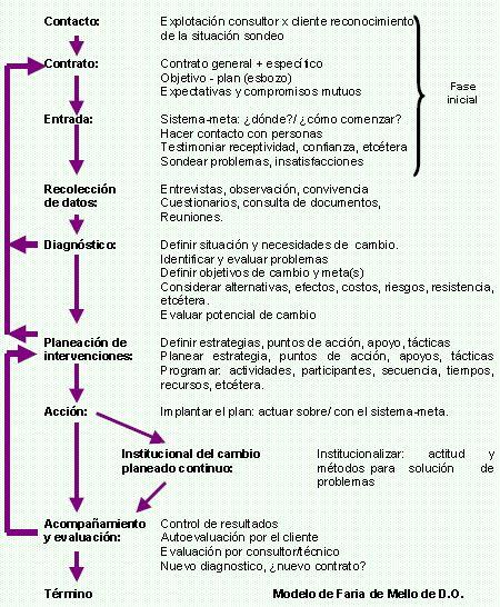Modelo de cambio planeado de Faria mello