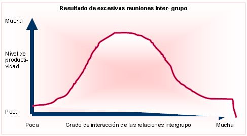 Resultado de excesivas reuniones Inter- grupo