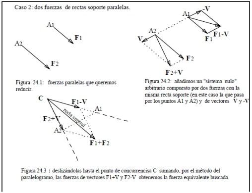 Caso 2 dos fuerzas de rectas soporte paralelas