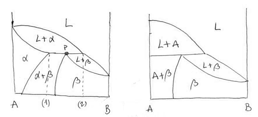 Diagrama -1