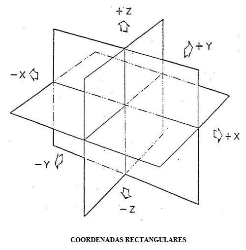 Coordenadas rectangulares