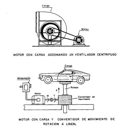 Motor con carga