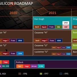 AMD Ryzen 6000 Notebook Roadmap Leaked