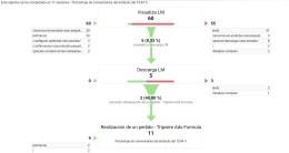 Cómo medir tus anuncios en facebook y youtube con Google Analytics