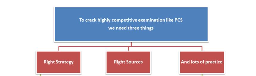 Content Preparation, Revision, Practice